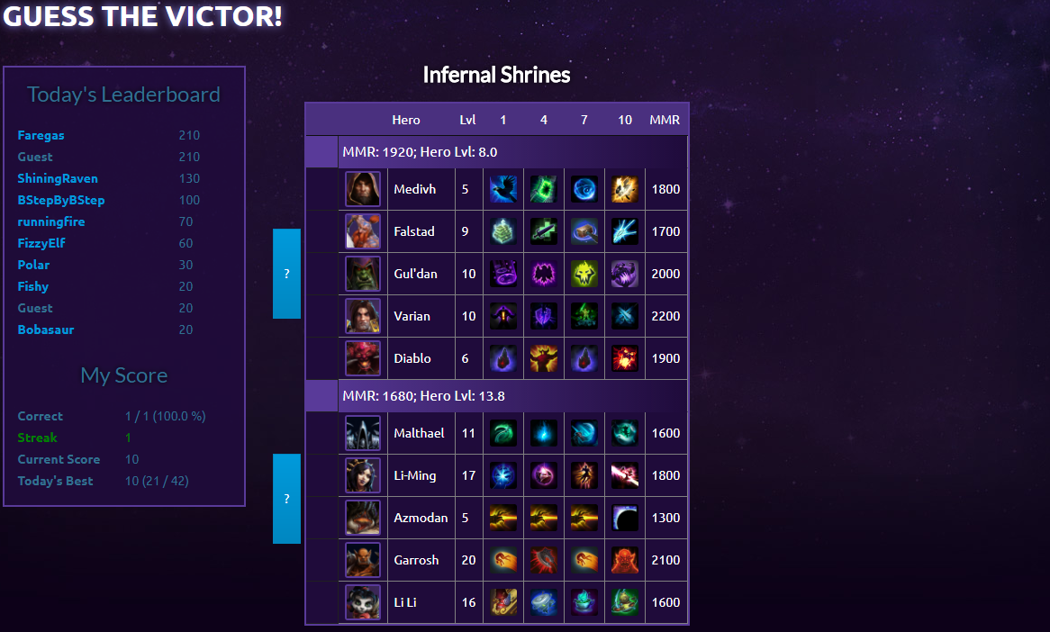 Hots Logs July 2018 Community Newsletter Heroesofthestorm While below 50% health, they also heal him for 50% of the damage dealt. hots logs july 2018 community newsletter heroesofthestorm
